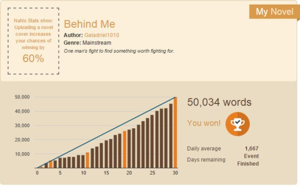 My wordcount chart for the month. It's not exactly a smooth climb.